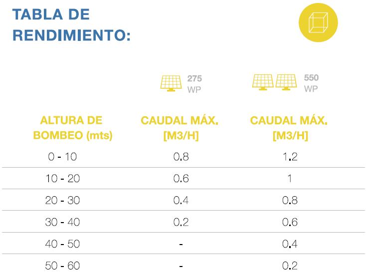 tabla de rendimiento bomba solar de 3 pulgadas tonka