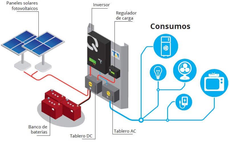 kit fotovoltaico para uso domiciliario comercial industria campo