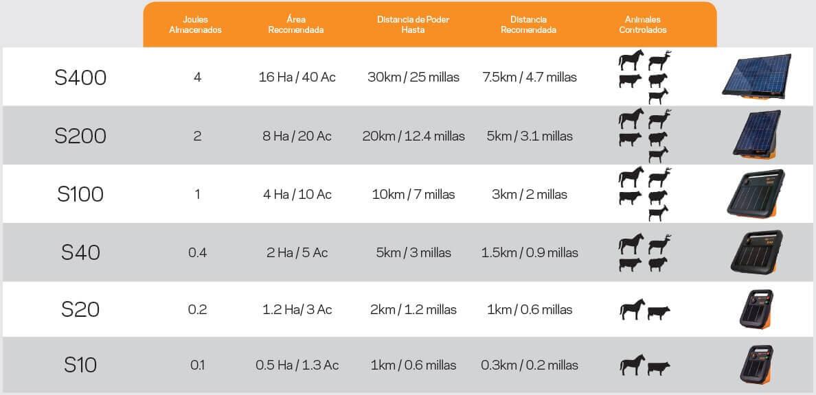 gallagher - boyeros electricos solares linea s comparativa